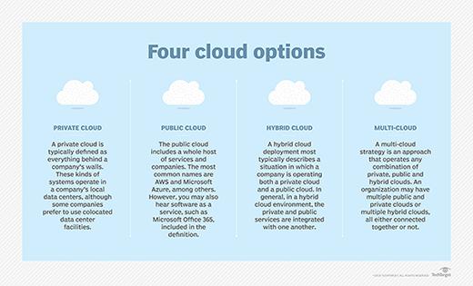 Instantánea de los cuatro modelos de implementación en la nube