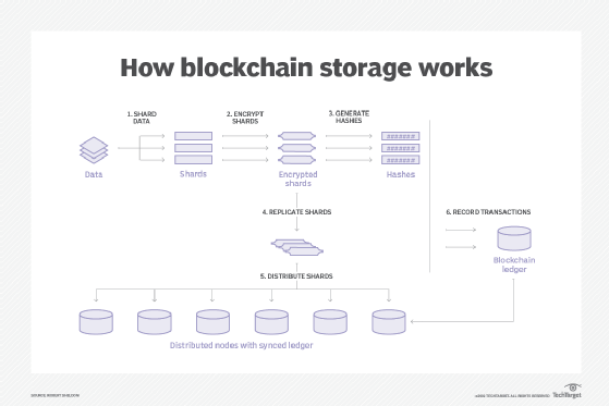How blockchain data storage works