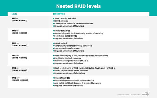 What is RAID 10 (RAID 1+0)? - Definition from WhatIs com