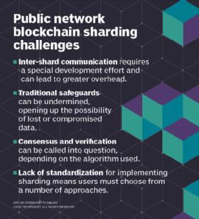 How blockchain sharding solves the blockchain scalability issue