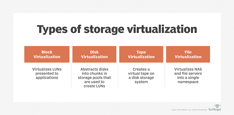 What is storage virtualization? - Definition from WhatIs com
