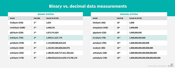 Online view binary files