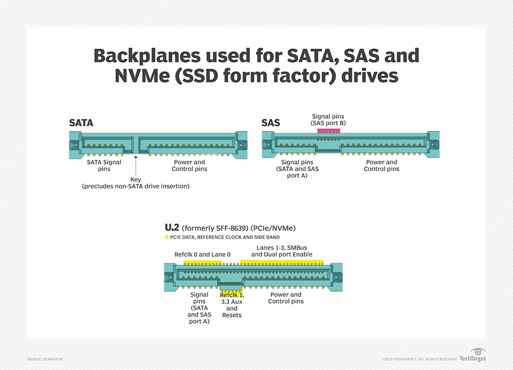 What is U 2 SSD (formerly SFF-8639)? - Definition from