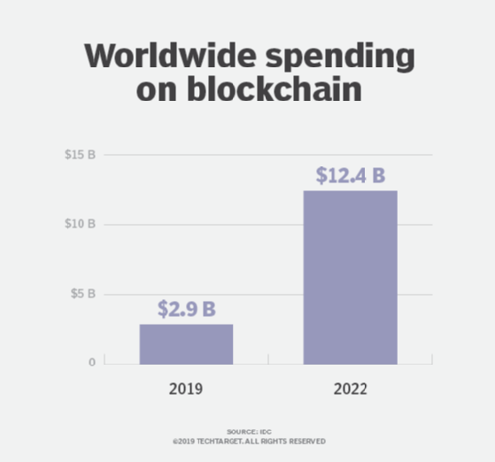 Worldwide spending on blockchain