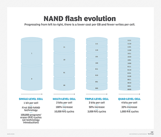 NAND flash writes