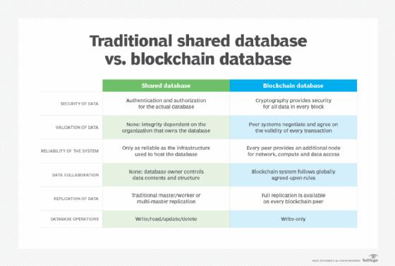 Traditional shared database vs. blockchain database