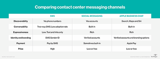 Comparing contact center messaging channels