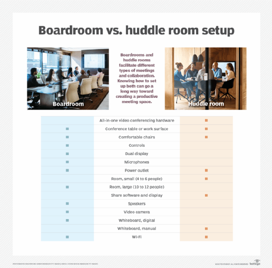 Boardroom vs. huddle room: Comparing meeting room layout needs