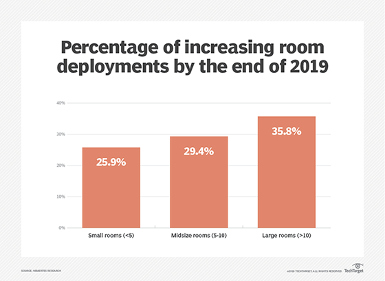 Best Practices For Large Video Conferencing Room Design