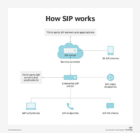 how SIP works