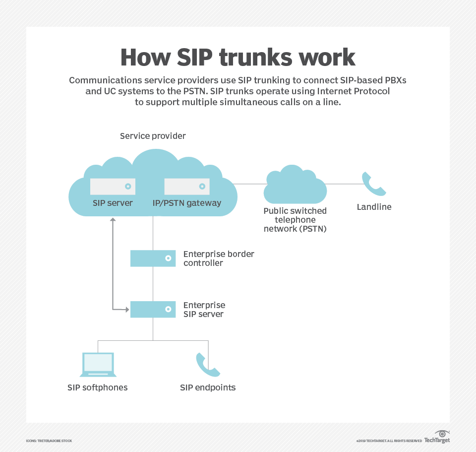 What is SIP trunking (Session Initiation Protocol trunking
