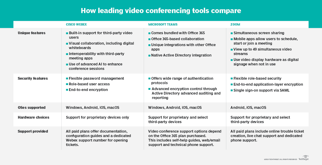 Comparing video conferencing tools: Cisco, Microsoft and Zoom