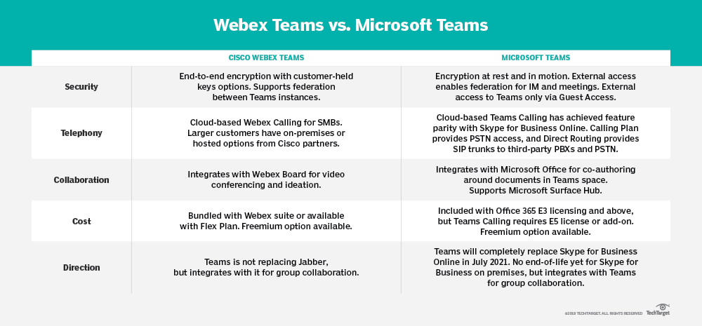Webex Teams vs  Microsoft Teams: Choosing the right platform