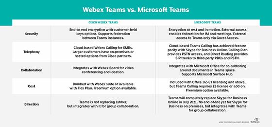 Webex Teams vs  Microsoft Teams: Choosing the right platform