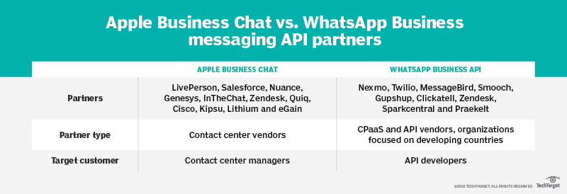 Apple Business Chat vs  WhatsApp business messaging API partners