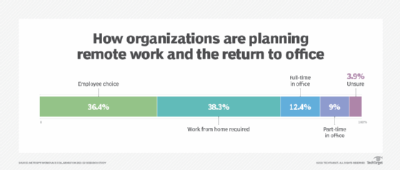 Return to office and work from home plans