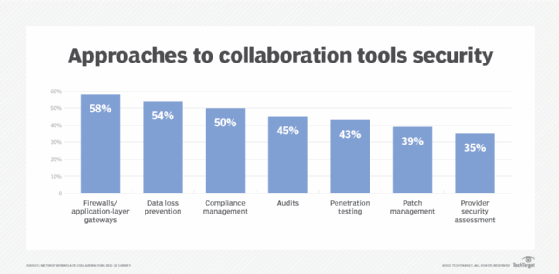 Approaches to collaboration tools security
