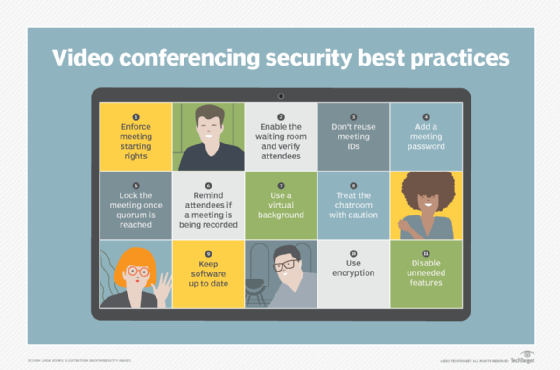 Graphic listing video conferencing security best practices