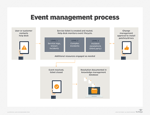 The event management process flowing through a help desk system