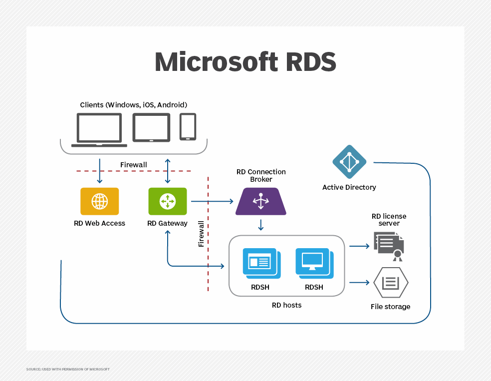 What is Remote Desktop Services (RDS)? - Definition from