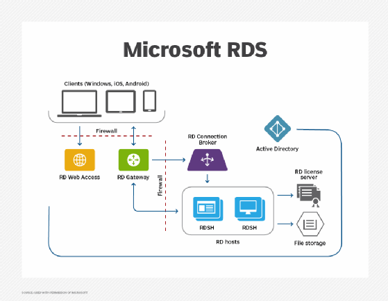 what is remote desktop services  rds