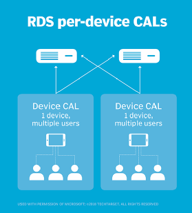 How RDS licensing rules work and recommendations to follow