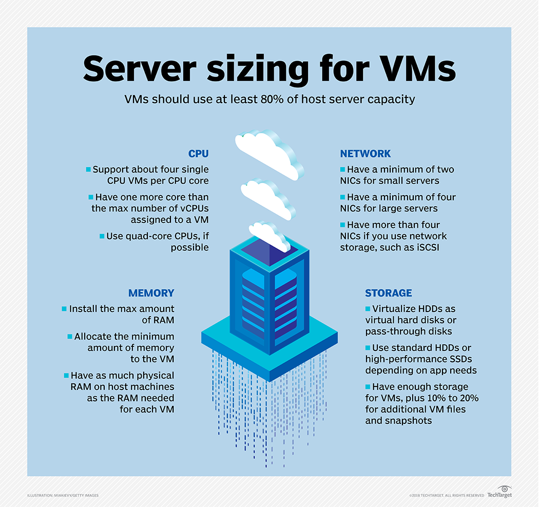 Top server sizing strategies for VMs