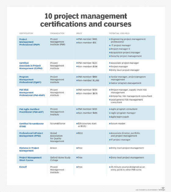 Popular project management courses and certifications
