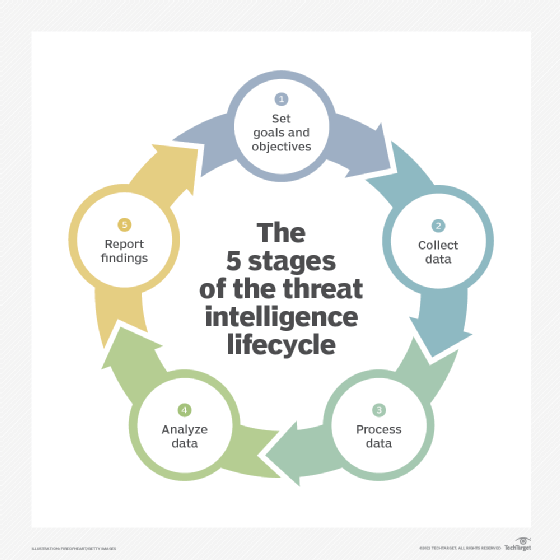 Diagram of the five stages of the threat intelligence lifecycle