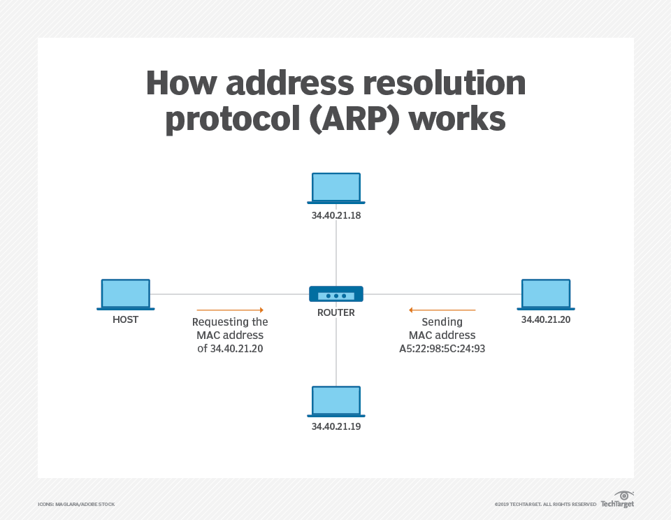 What is address resolution protocol (ARP) and how does it