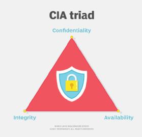 The CIA infosec triad