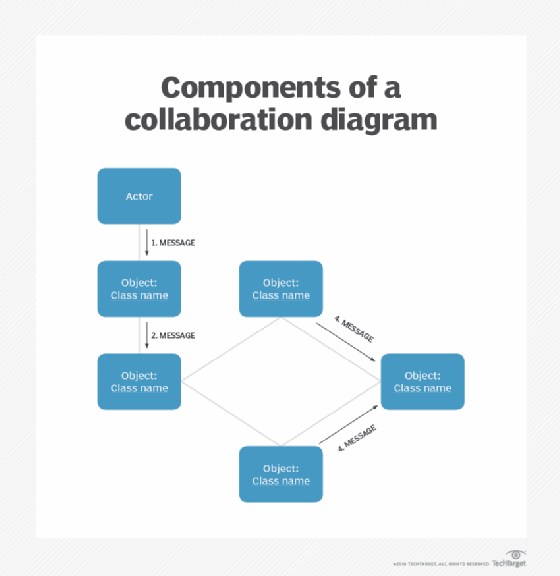 What Is A Collaboration Diagram
