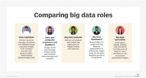 5 roles para profesionales de big data