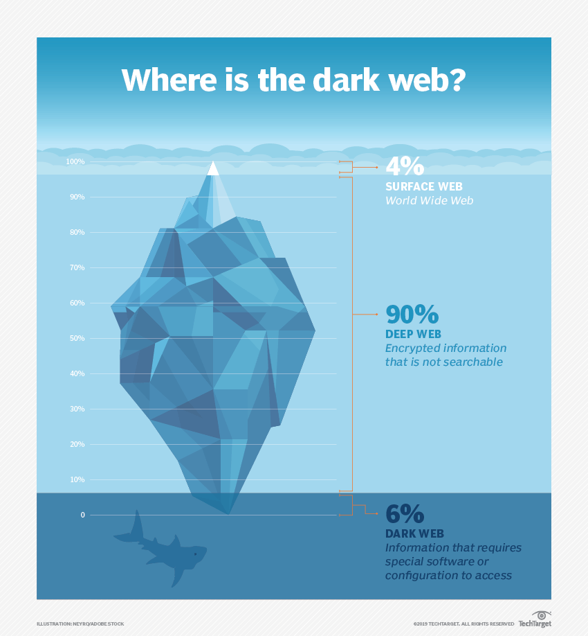 What is the Dark Web and Top Security Concerns? Definition