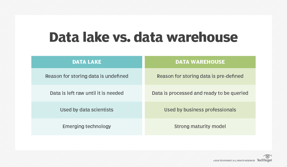What is data lake? - Definition from WhatIs com