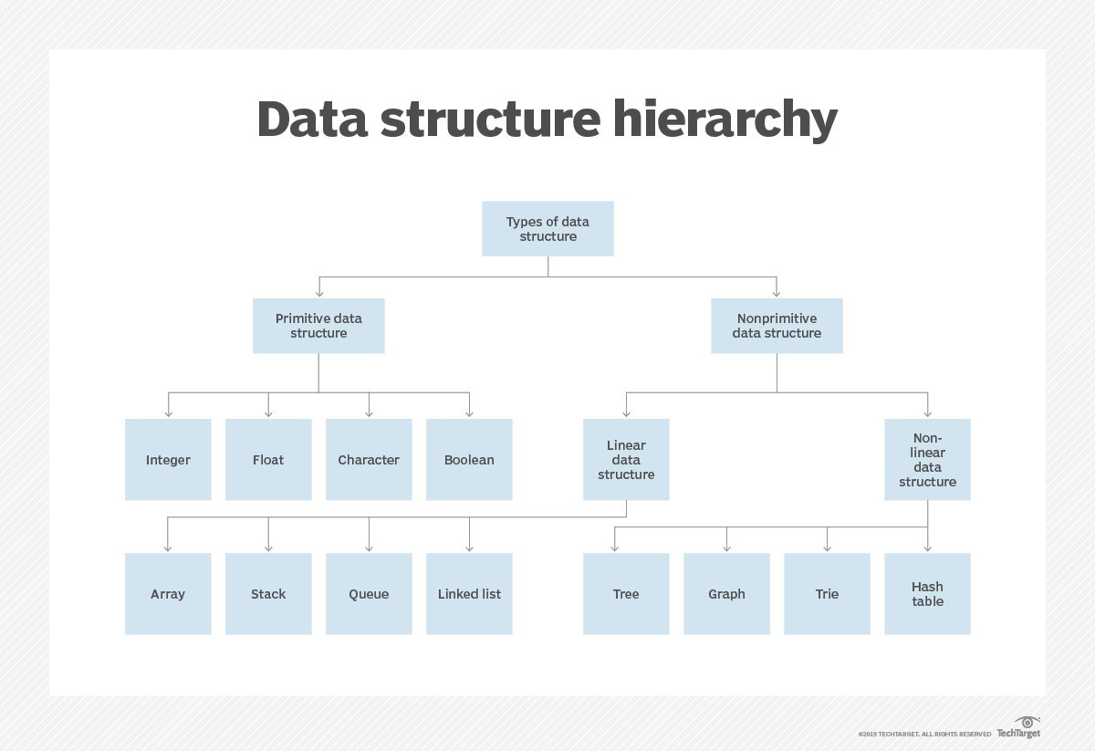 What is Data Structure? - Definition from WhatIs com