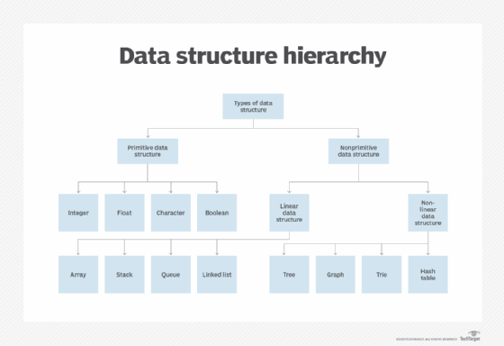 What Is Data Structure Definition From Whatis Com