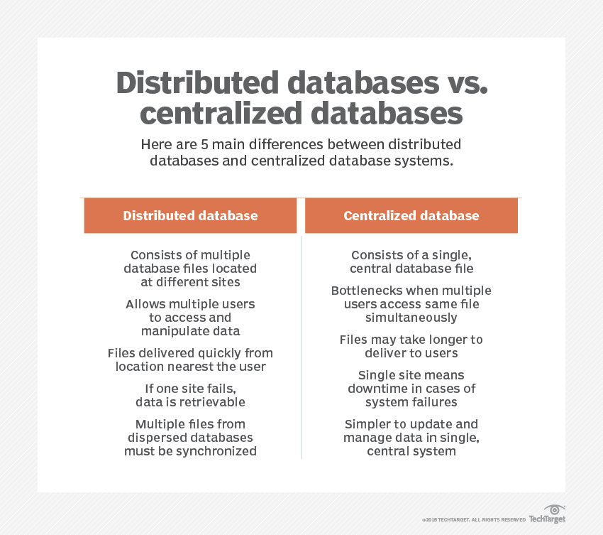 What is distributed database? - Definition from WhatIs com