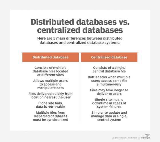 What Is Distributed Database Definition From Whatis Com