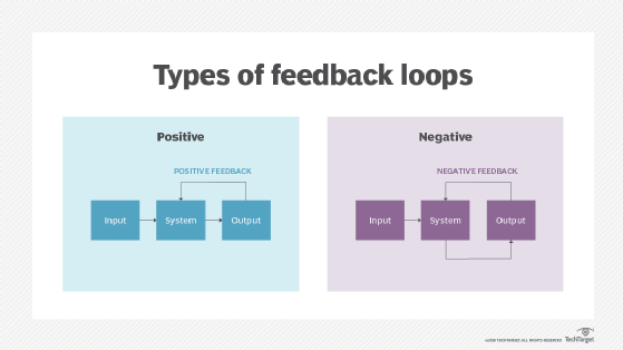 What Is Feedback Loop Definition From Whatis Com