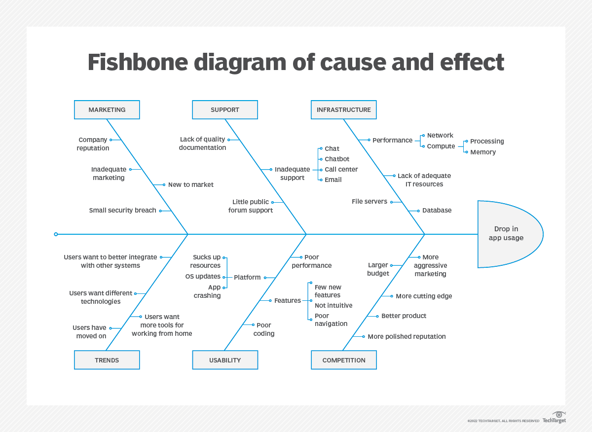 What is a Fishbone Diagram (Ishikawa Cause and Effect Diagram)? Schematic Map Definition on concept map definition, topographic map definition, scale map definition,