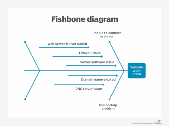 What Is A Fishbone Diagram Ishikawa Cause And Effect Diagram