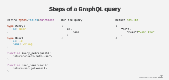 What is GraphQL? - Definition from WhatIs com
