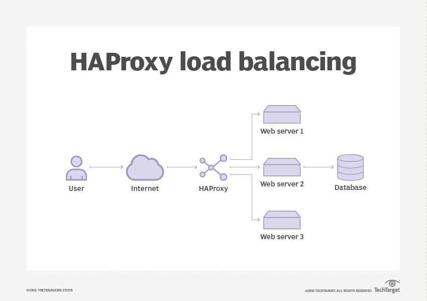 What is HAProxy? - Definition from WhatIs com