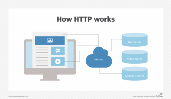 What is HTTP and how does it work? Hypertext Transfer Protocol ...
