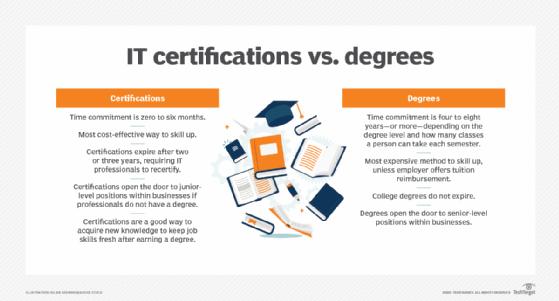 IT certifications vs. degrees