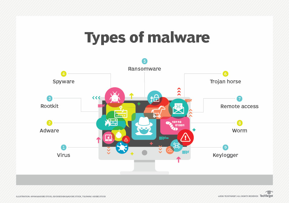 What is malware (malicious software)? - Definition from WhatIs com