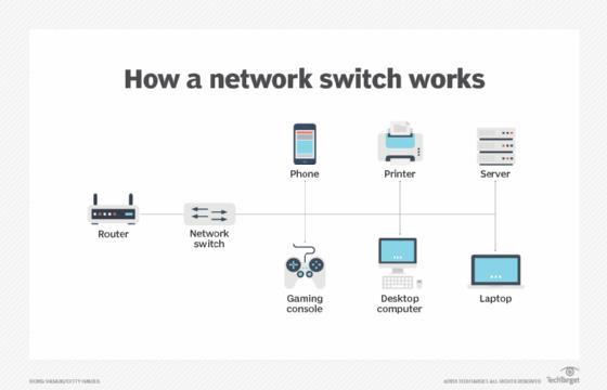 Come funziona uno switch di rete