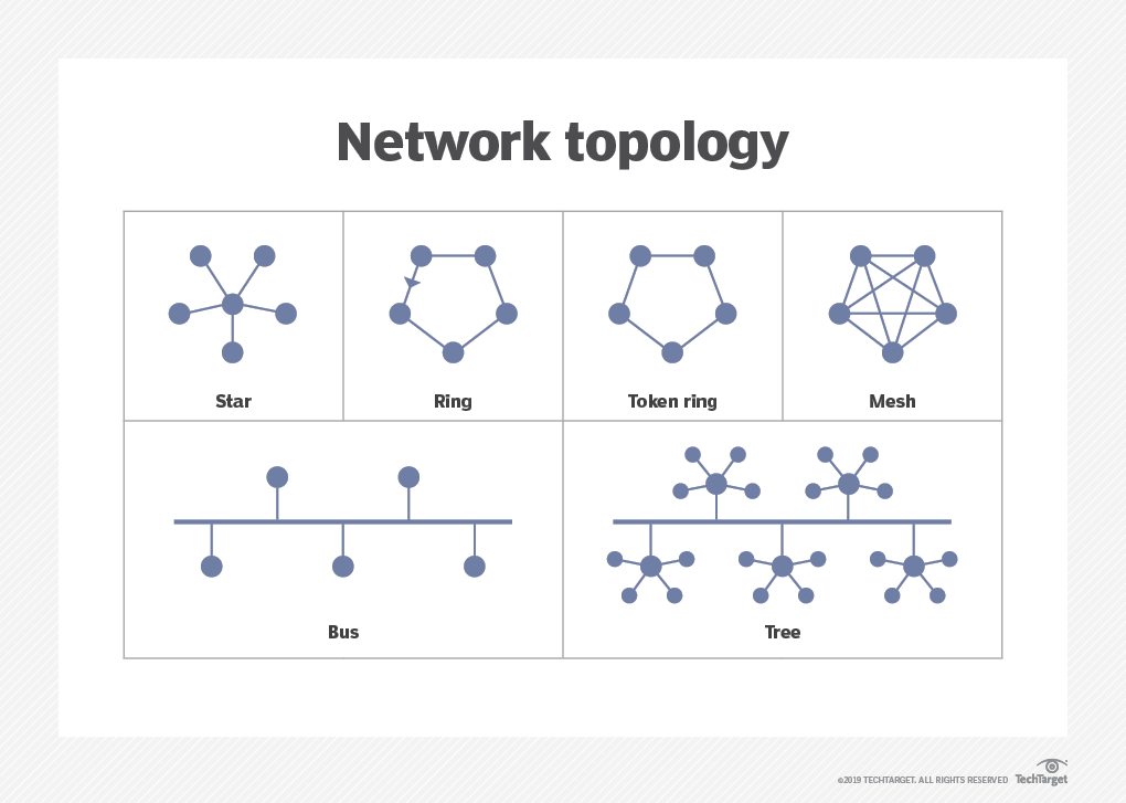 What is network topology? - Definition from WhatIs com