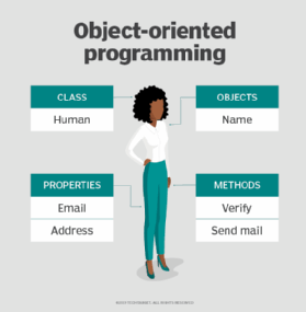 What Is Object Oriented Programming Oop